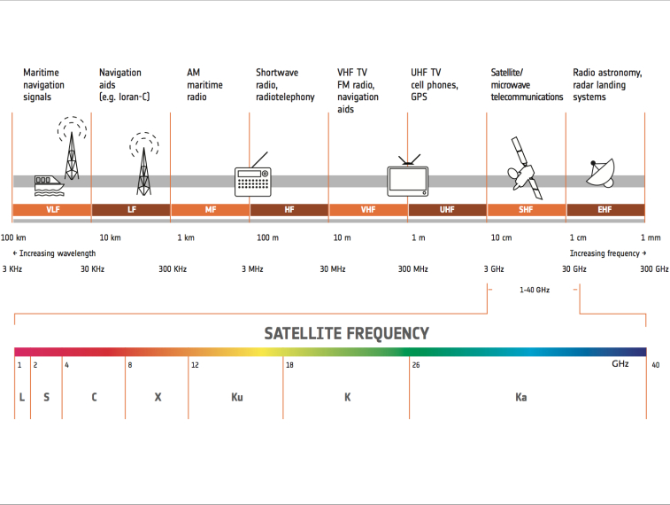With the variety of satellite frequency bands that can be used, designations have been developed so that they can be referred to easily. Because of satellites' increased use, number and size, congestion has become a serious issue in the lower frequency bands. Credit: ESA graphic