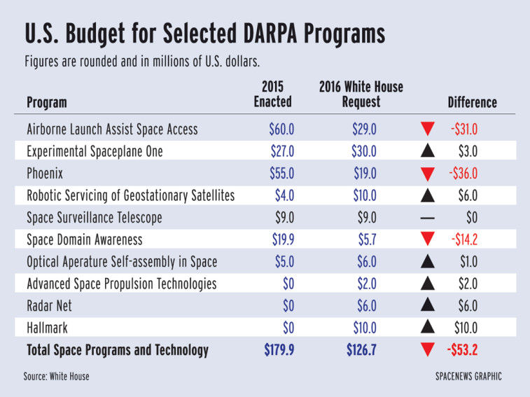 2016 DARPA White House Budget Request