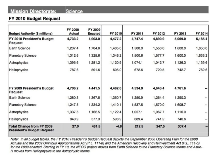 The 5-year budget projection included in NASA's FY2010 budget request.