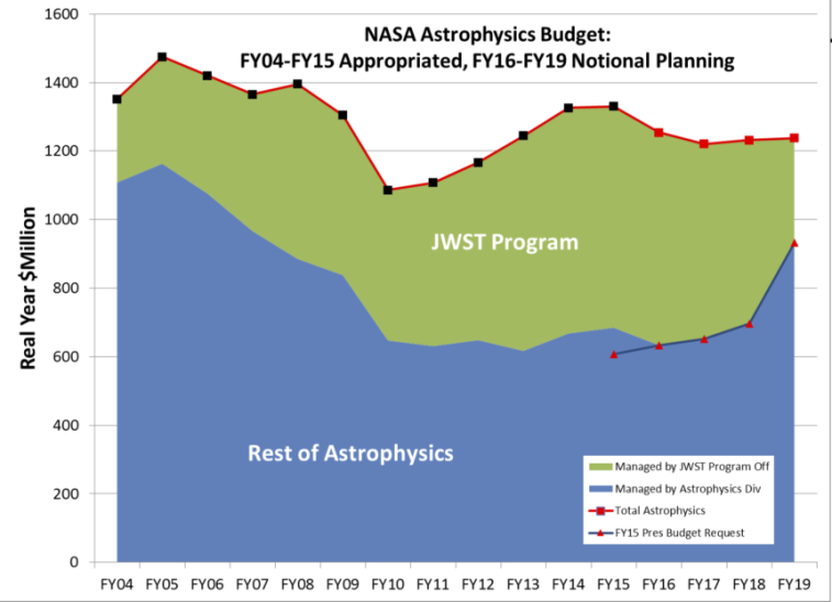 Chart from NASA Astrophysics Division Director Paul Hertz's NASA Town Hall presentation at the American Astronomical Society's January meeting in Seattle.