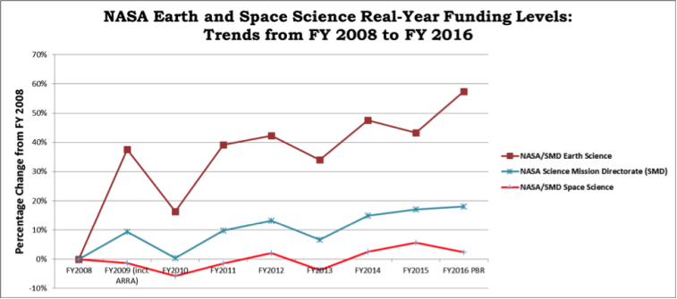 NASA_Earth_Space_Science Funding