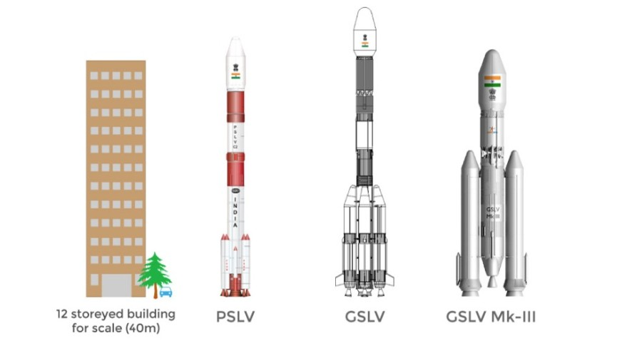 India's family of rockets includes the PSLV, the GSLV and the GSLV Mark-3, also known as the LMV3. Credit: ISRO graphic