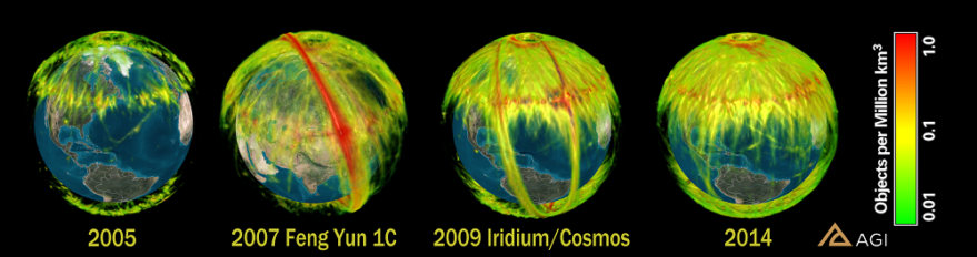 Space object density increased dramatically in the past decade, largely driven by the Feng Yun intercept (2007) and Iridium/Cosmos collision (2009). Credit: AGI graphic