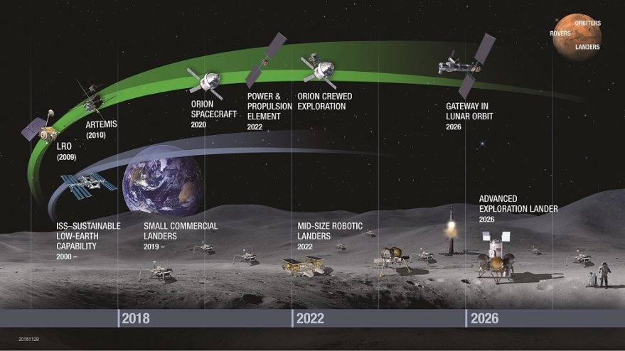 """NASA's proposed """"Path to the Lunar Surface"""" builds on previous missions such as the Lunar Reconnaissance Orbiter and the ISS to set the stage for building the Gateway space station near the moon as a spaceport for robotic and human missions to the lunar surface before sending astronauts to Mars. Credit: NASA infographic"""