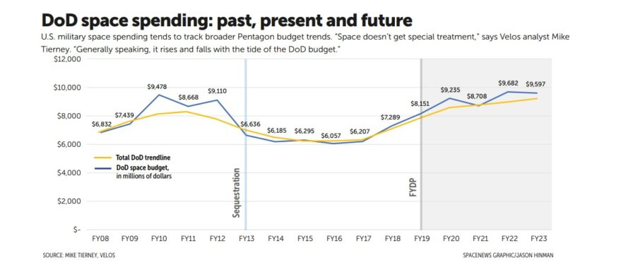 DoD space spending: past, present and future