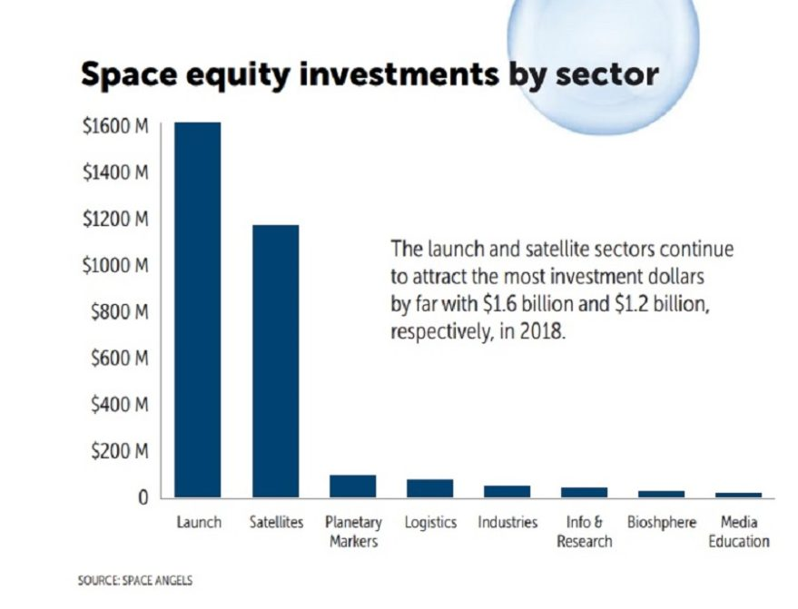Space equity investment by sector