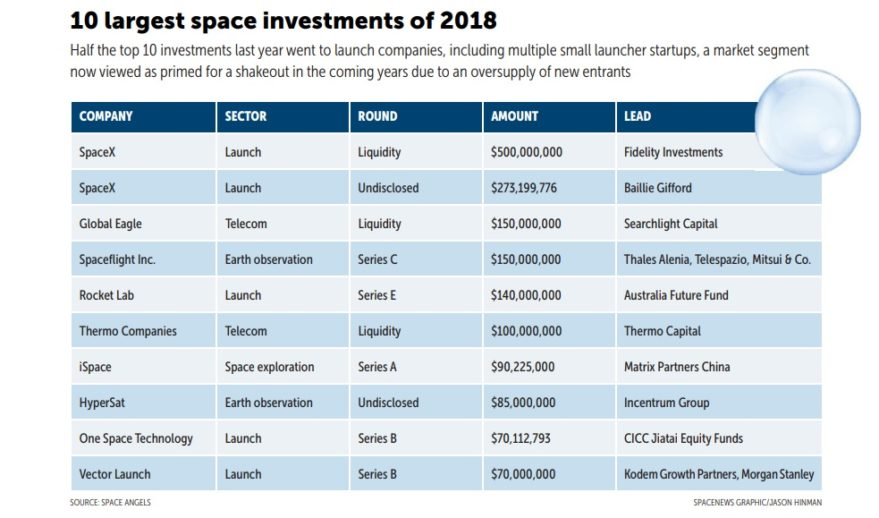 10 largest space investments
